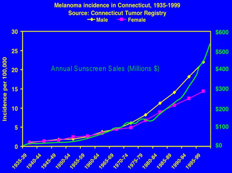 Este gráfico mostra o aumento do câncer de pele - melanoma - de 1935 a 1999 entre homens e mulheres, comparando com o uso do protetor solar em Connecticut, EUA. Resultado: quanto mais houve lucro (em milhões de dólares) na venda de protetor solar, MAIS aumentou a incidência deste câncer de pele. Algo está mal explicado, não está? Lembrem que o Sol faz a pele produzir o hormônio-vitamina D, que previne e combate vários tipos de câncer, ENQUANTO o uso indiscriminado de PROTETOR SOLAR impede que a pele produza este Hormônio-Vitamina D. A MENTIRA é sinônimo de doença e morte na Medicina. Todos têm o DIREITO de ver estas questões de saúde pública e individual esclarecidas com HONESTIDADE. Então, não curta apenas, COMPARTILHE, divulgue, passe adiante as informações.